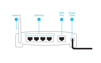 set up a wireless router microsoft windows help rh hs windows microsoft com  cable modem wireless router connection diagram